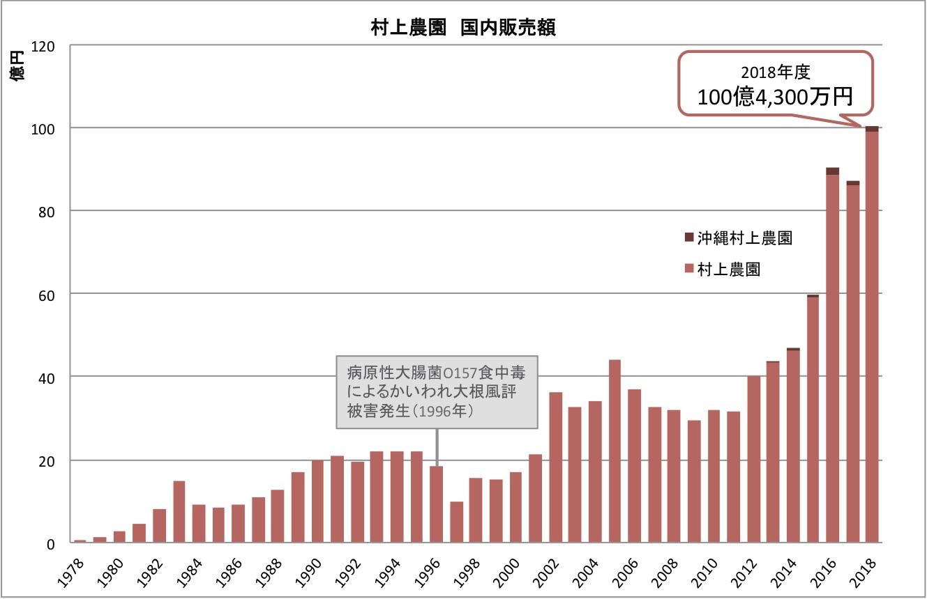 画像_村上農園国内販売高グラフ.jpg